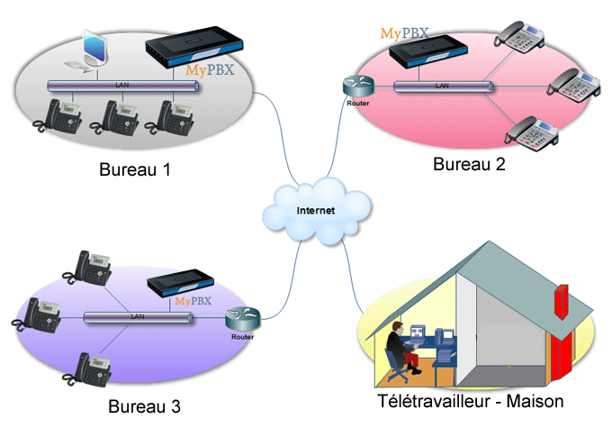 Architecture distribué mypbx