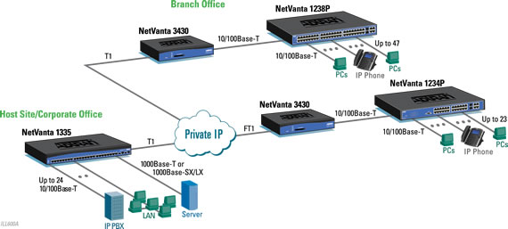 Solution_Ethernet_Switching_PoE_QoS_for_VoIP
