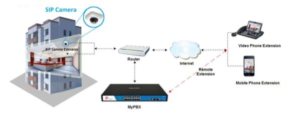 video surveillance et ipbx